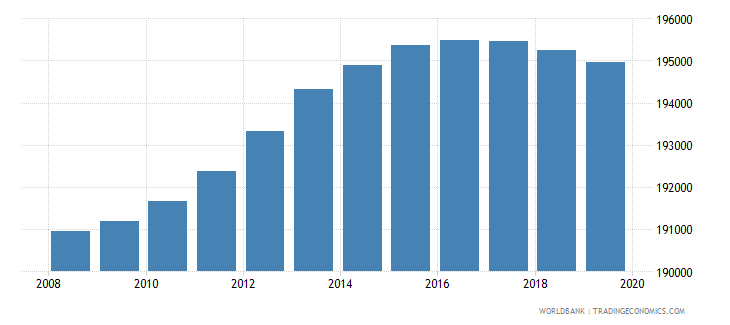 nicaragua population of the official age for pre primary education female number wb data