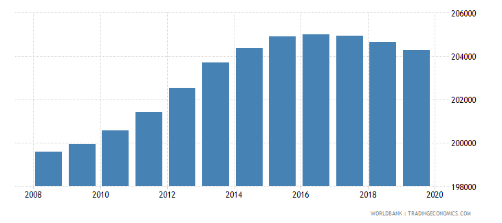 nicaragua population of the official age for pre primary education male number wb data