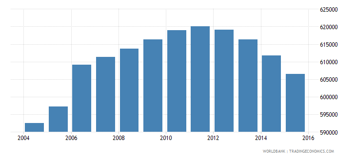 nicaragua population of the official age for tertiary education both sexes number wb data