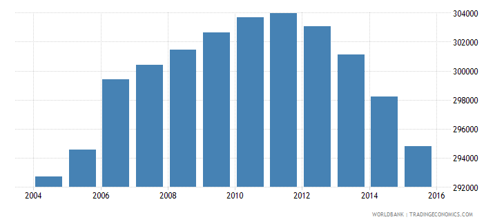 nicaragua population of the official age for tertiary education female number wb data
