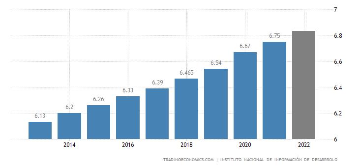 Nicaragua Population