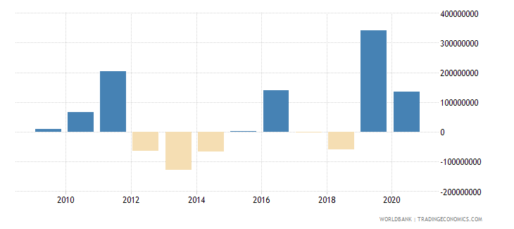 nicaragua portfolio investment excluding lcfar bop us dollar wb data