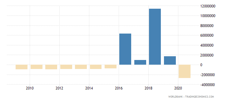 nicaragua ppg private creditors nfl us dollar wb data