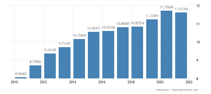 nicaragua ppp conversion factor gdp lcu per international dollar wb data