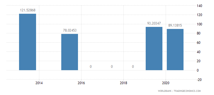 nicaragua present value of external debt percent of exports of goods services and income wb data