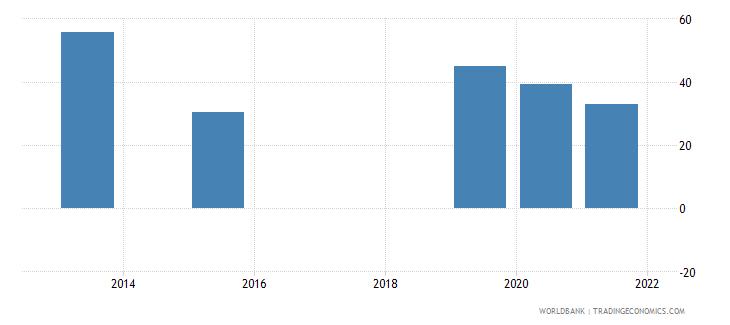 nicaragua present value of external debt percent of gni wb data