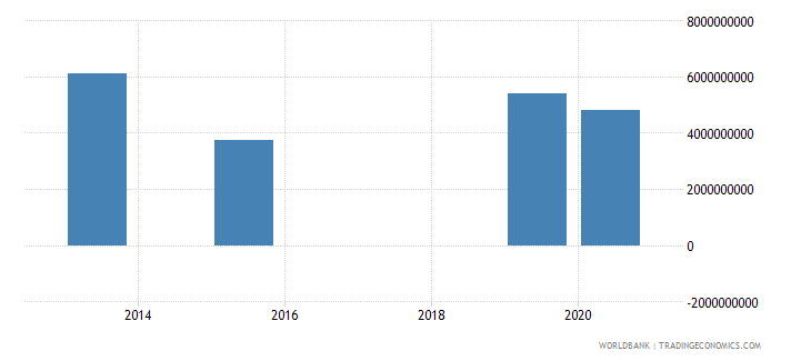 nicaragua present value of external debt us dollar wb data