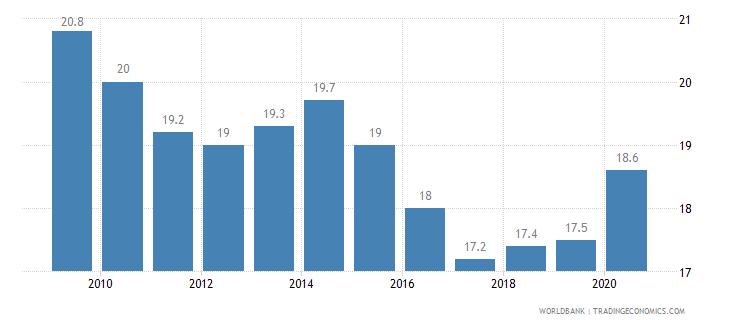 nicaragua prevalence of undernourishment percent of population wb data
