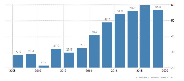 nicaragua private credit bureau coverage percent of adults wb data