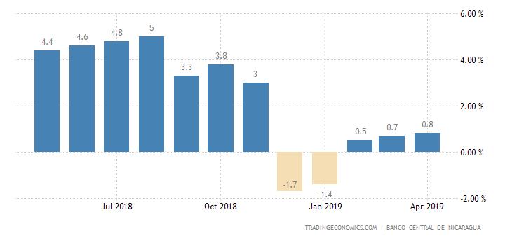 Nicaragua Producer Prices Change