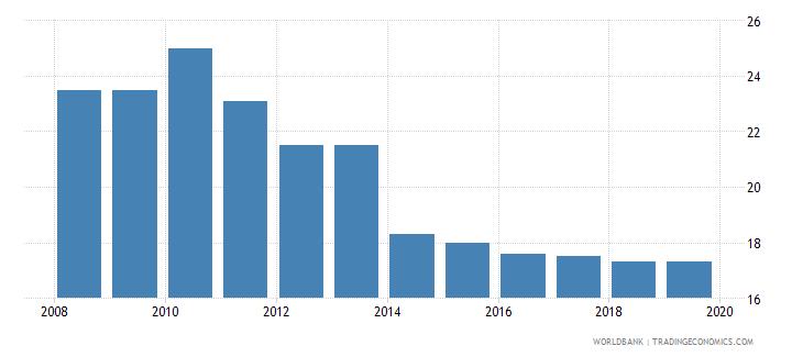 nicaragua profit tax percent of commercial profits wb data