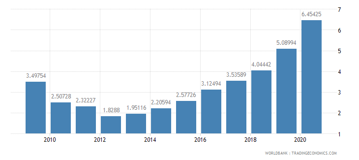 nicaragua public and publicly guaranteed debt service percent of exports excluding workers remittances wb data