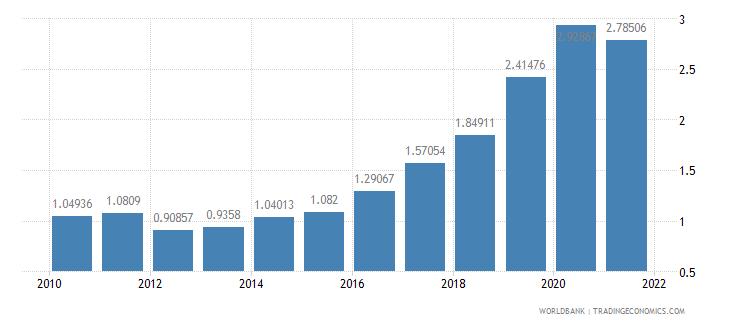 nicaragua public and publicly guaranteed debt service percent of gni wb data