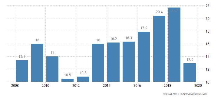 nicaragua public credit registry coverage percent of adults wb data