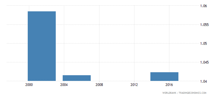 nicaragua ratio of young literate females to males percent ages 15 24 wb data