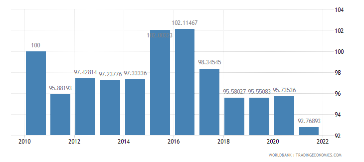 nicaragua real effective exchange rate index 2000  100 wb data