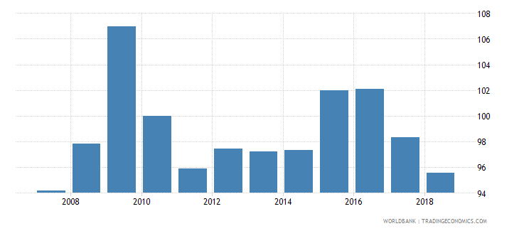 nicaragua real effective exchange rate wb data
