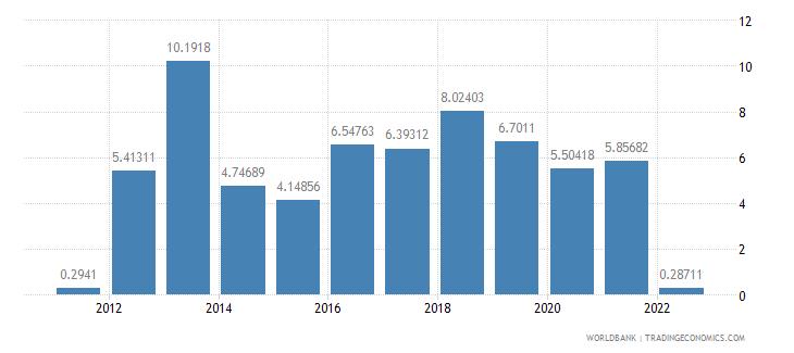 nicaragua real interest rate percent wb data