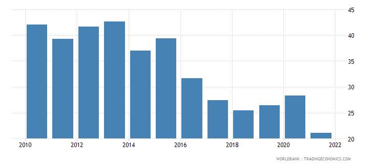 nicaragua regulatory quality percentile rank wb data