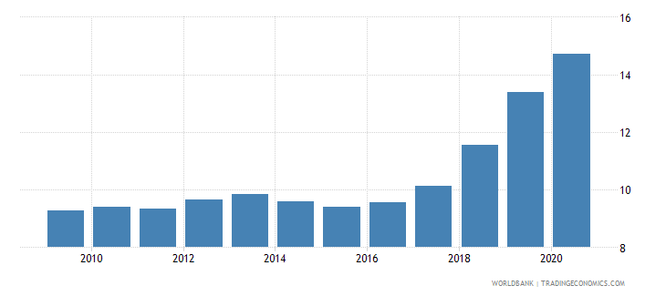 nicaragua remittance inflows to gdp percent wb data