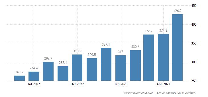 Nicaragua Remittances