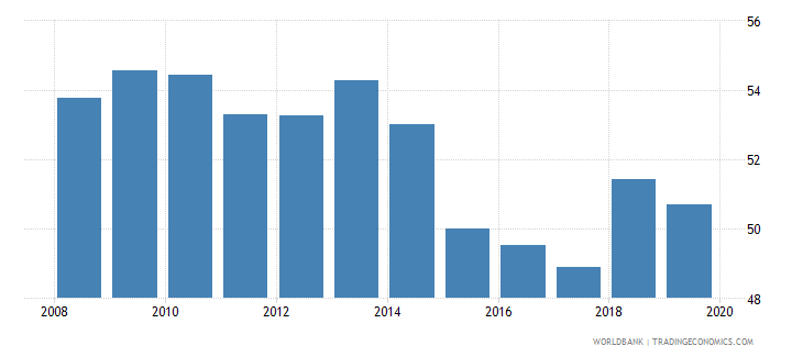 nicaragua renewable energy consumption wb data