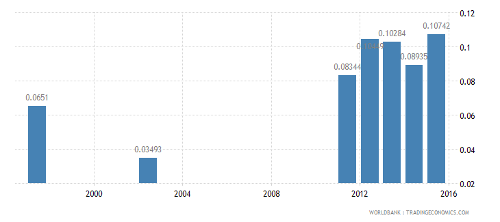 nicaragua research and development expenditure percent of gdp wb data