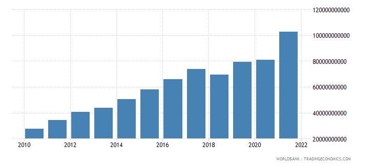 nicaragua revenue excluding grants current lcu wb data