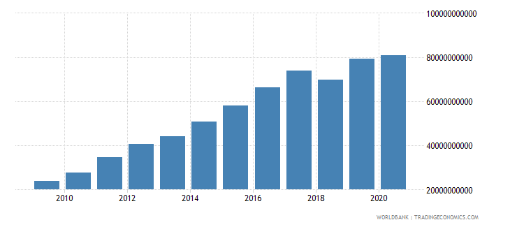 nicaragua revenue excluding grants current lcu wb data