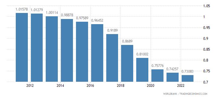 nicaragua rural population growth annual percent wb data