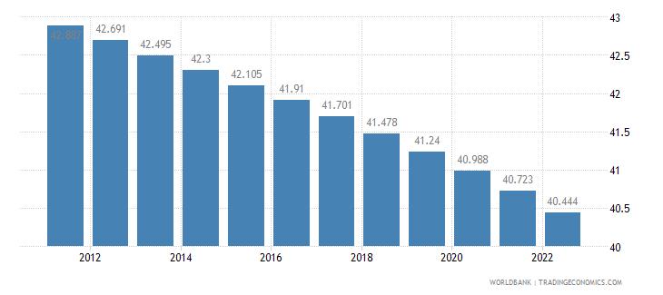 nicaragua rural population percent of total population wb data