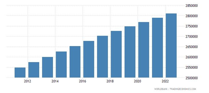 nicaragua rural population wb data