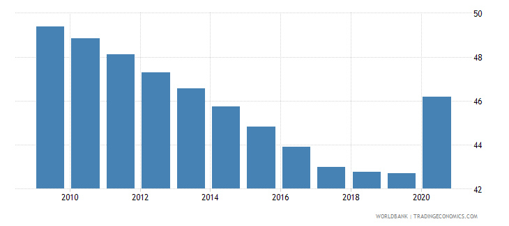 nicaragua self employed total percent of total employed wb data