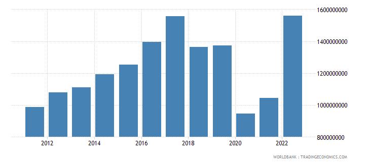 nicaragua service exports bop us dollar wb data