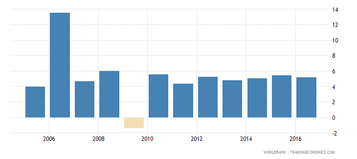 nicaragua services etc  value added annual percent growth wb data