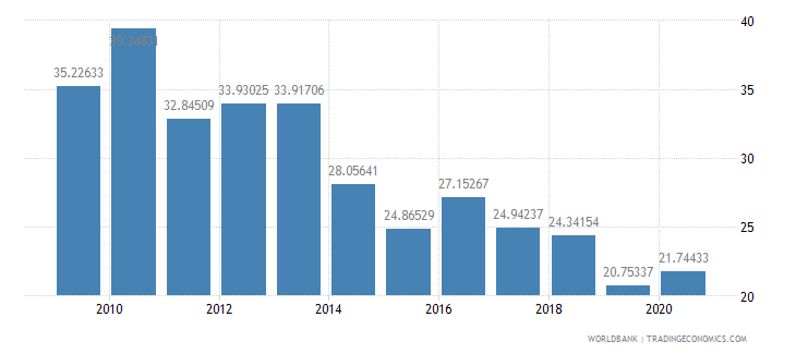 nicaragua short term debt percent of exports of goods services and income wb data