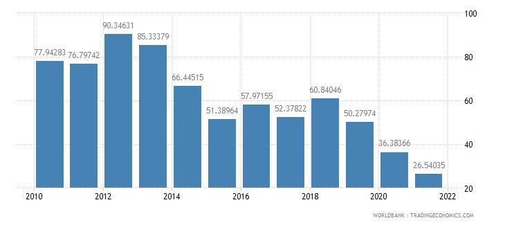 nicaragua short term debt percent of total reserves wb data