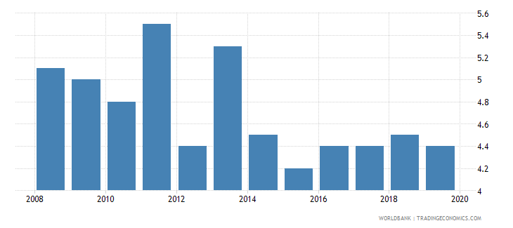 nicaragua suicide mortality rate per 100000 population wb data