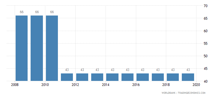 nicaragua tax payments number wb data