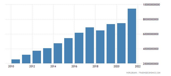 nicaragua tax revenue current lcu wb data