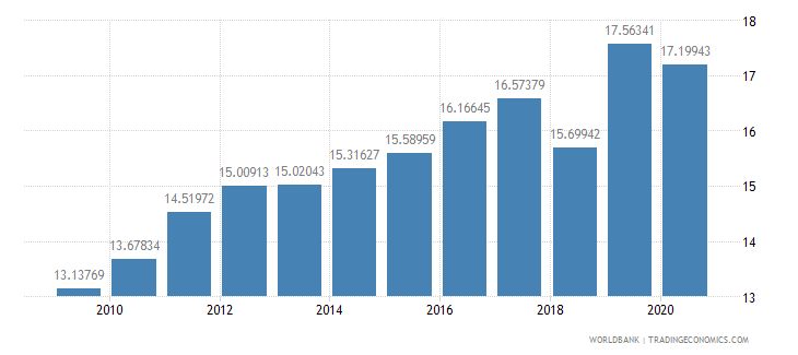 nicaragua tax revenue percent of gdp wb data