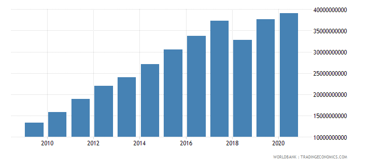 nicaragua taxes on goods and services current lcu wb data