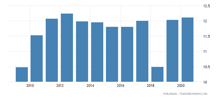 nicaragua taxes on goods and services percent value added of industry and services wb data