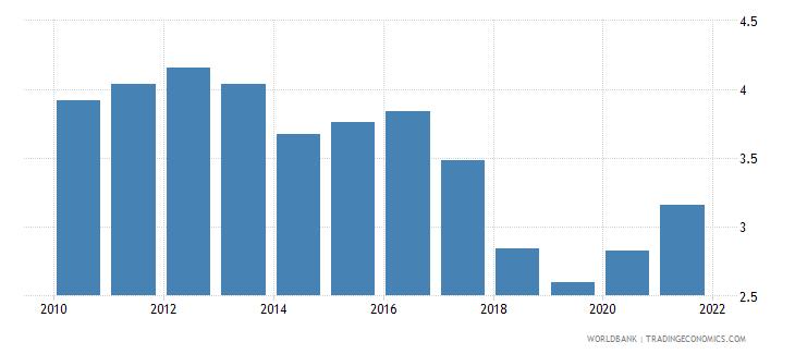 nicaragua taxes on international trade percent of revenue wb data
