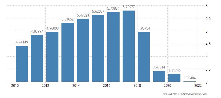 nicaragua telephone lines per 100 people wb data