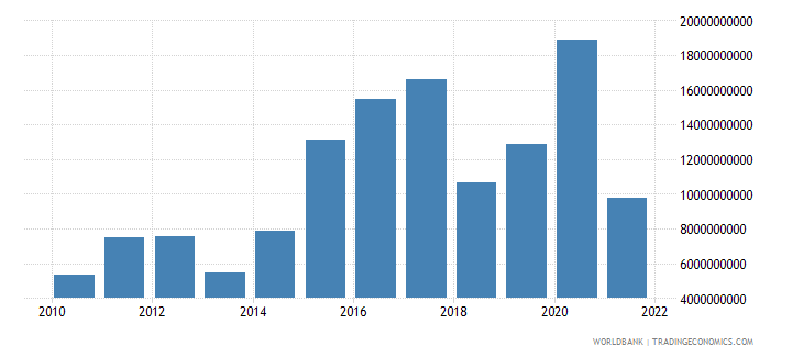 nicaragua terms of trade adjustment constant lcu wb data