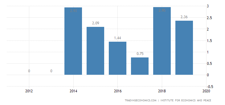 Nicaragua Terrorism Index