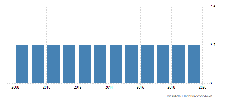 nicaragua time to resolve insolvency years wb data