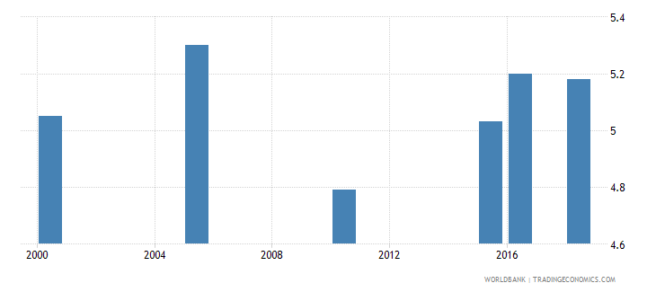 nicaragua total alcohol consumption per capita liters of pure alcohol projected estimates 15 years of age wb data