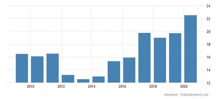 nicaragua total debt service percent of exports of goods services and income wb data